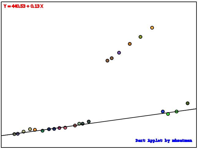 Google Dart İle Least Median of Squares Regression – LMS