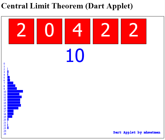 Central Limit Theorem (Dart Applet)