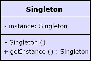 Singleton Desing Pattern